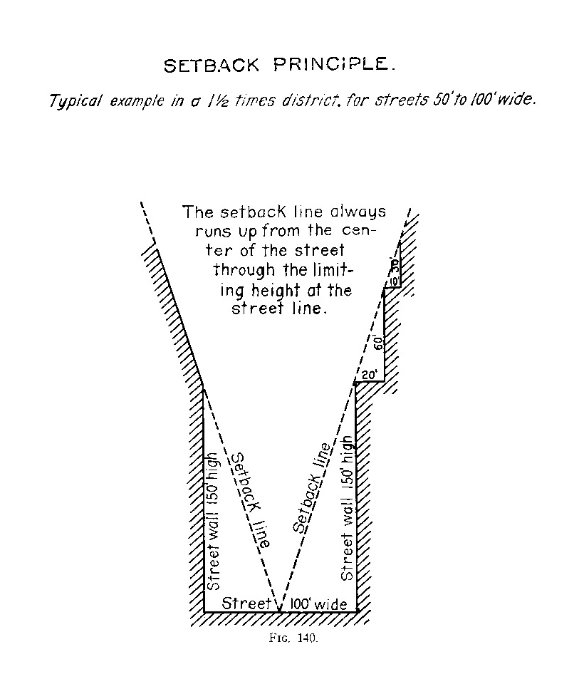 <p>Diagram of the setback principle introduced in New York City's 1916 Zoning Resolution. Source: Bassett, Edward M. <em>Final Report on New York City's Zoning Resolution</em>. New York: New York Commission on Building Districts and Restrictions, 1916.</p>
